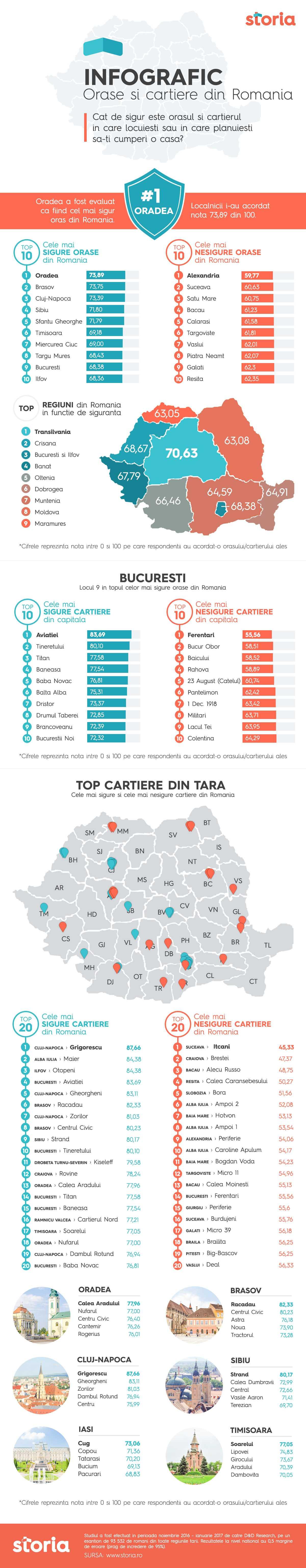 Studiu: topul celor mai sigure oraşe şi cartiere din România