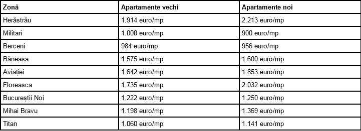 Cartierele unde apartamentele vechi sunt mai scumpe decât cele noi