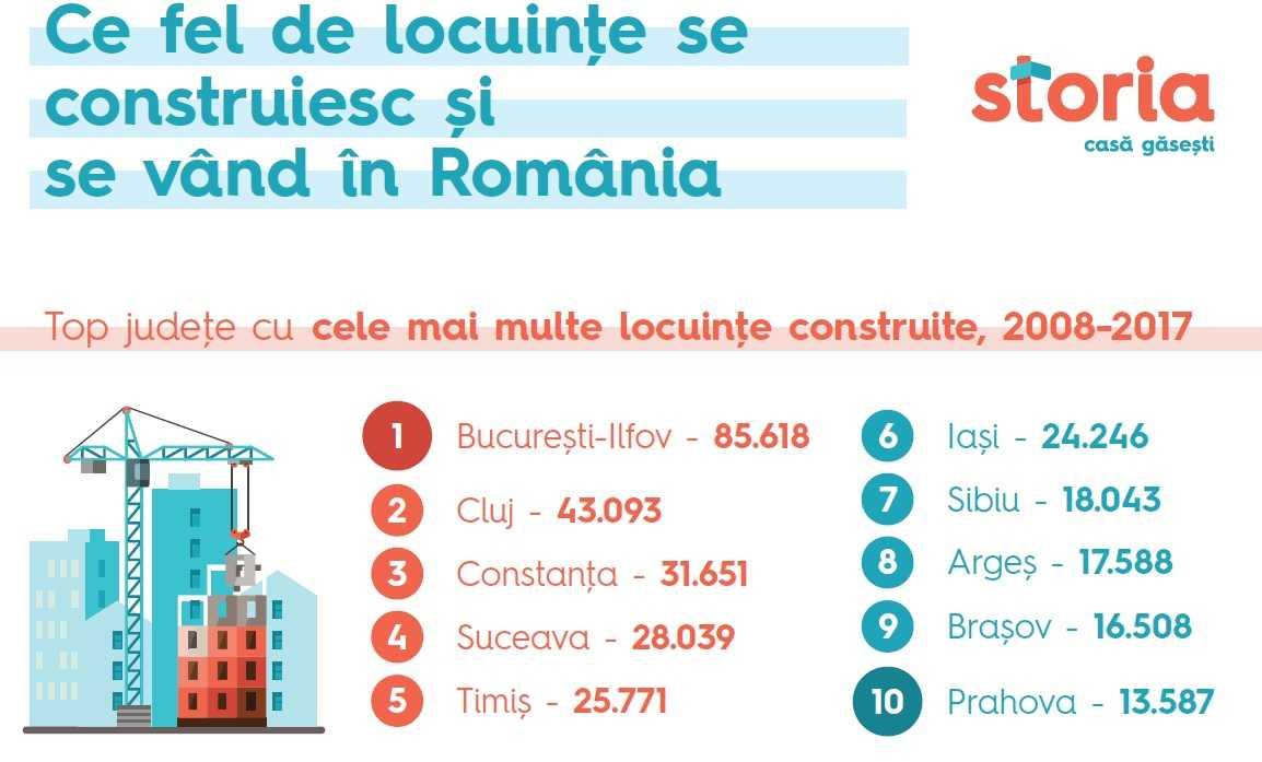 Studiu: Ce fel de locuințe se construiesc și se vând în România