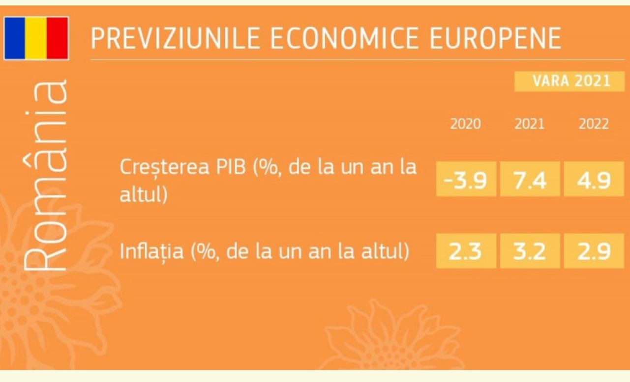 crestere economica 2021